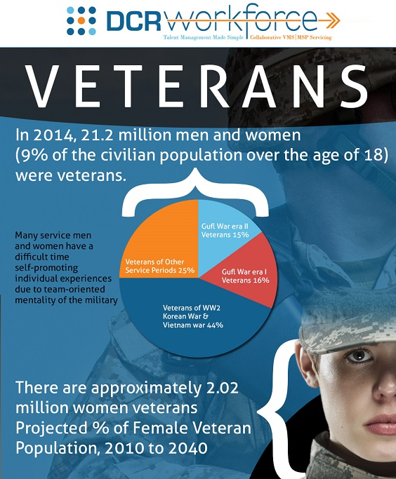 Infographic - Veteran Employment
