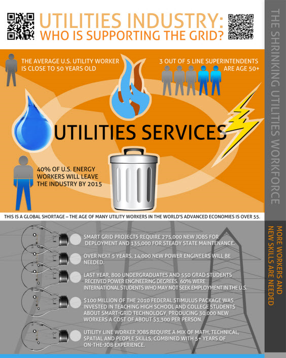 Utilities Industry - Who is Supporting the Grid?