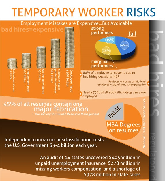 Temporary Worker Risks